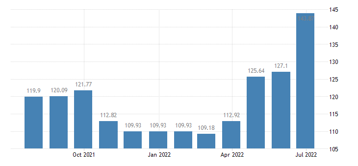 croatia harmonised idx of consumer prices hicp museums libraries zoological gardens eurostat data