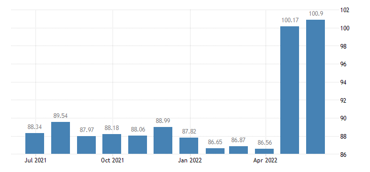 croatia harmonised idx of consumer prices hicp natural gas town gas eurostat data