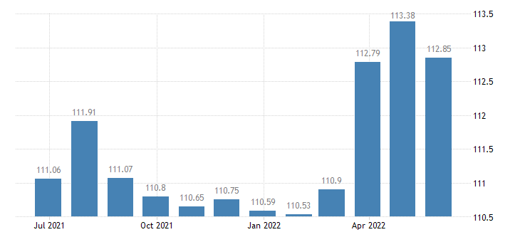 croatia harmonised idx of consumer prices hicp other alcoholic beer eurostat data
