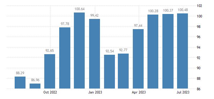 croatia harmonised idx of consumer prices hicp other articles of clothing eurostat data
