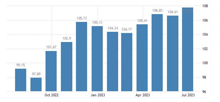 croatia harmonised idx of consumer prices hicp other personal effects eurostat data