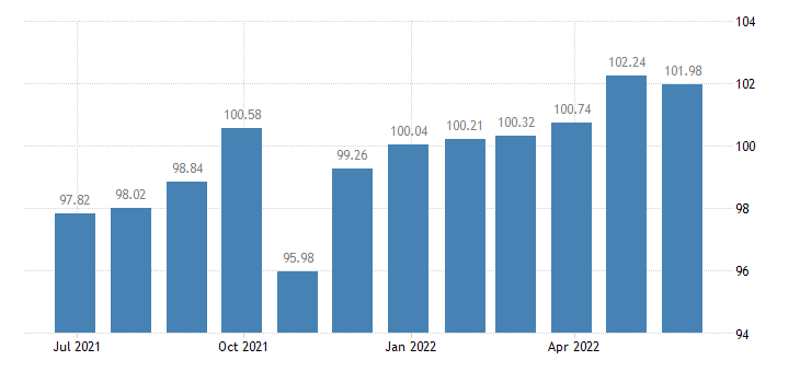 croatia harmonised idx of consumer prices hicp other personal effects n e c eurostat data