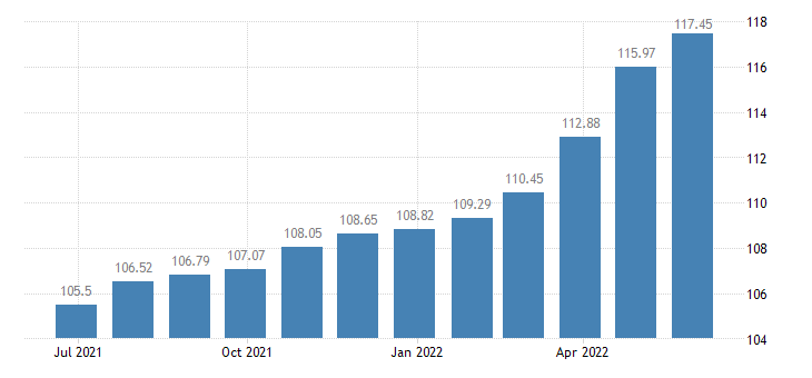 croatia harmonised idx of consumer prices hicp overall idx excluding administered prices eurostat data
