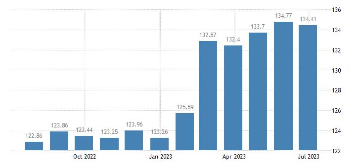 croatia harmonised idx of consumer prices hicp plants flowers eurostat data