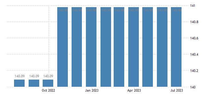 croatia harmonised idx of consumer prices hicp postal services eurostat data