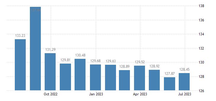 croatia harmonised idx of consumer prices hicp poultry eurostat data