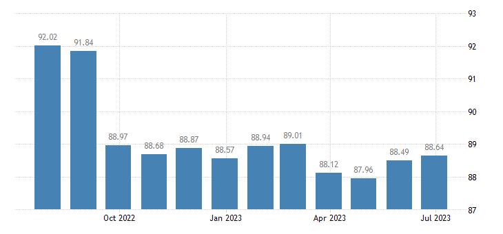 croatia harmonised idx of consumer prices hicp pre recorded recording media eurostat data