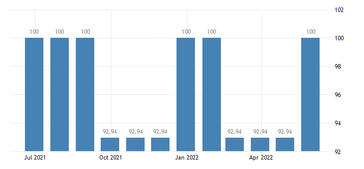 croatia harmonised idx of consumer prices hicp private insurance connected with health eurostat data