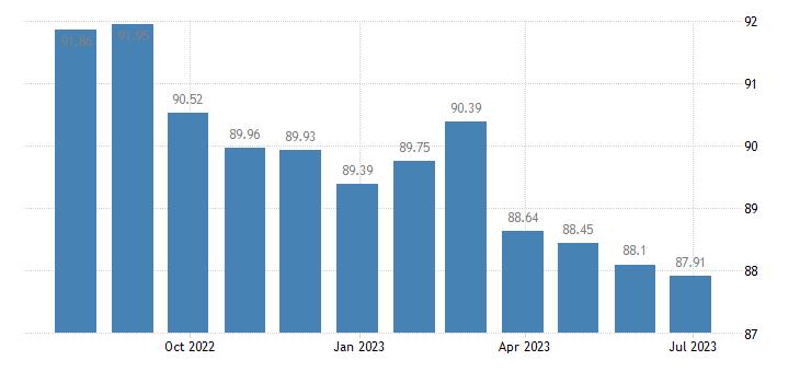 croatia harmonised idx of consumer prices hicp recording media eurostat data