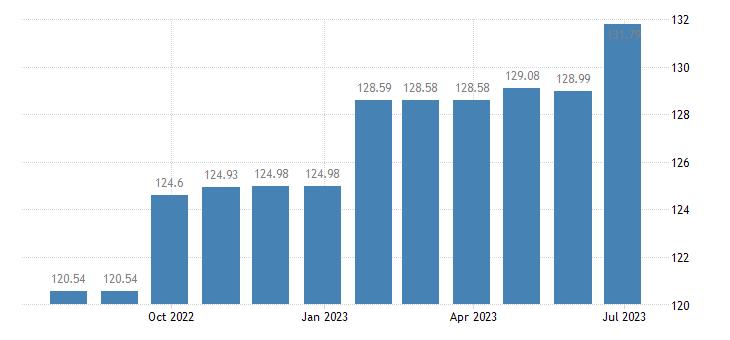 croatia harmonised idx of consumer prices hicp repair hire of footwear eurostat data