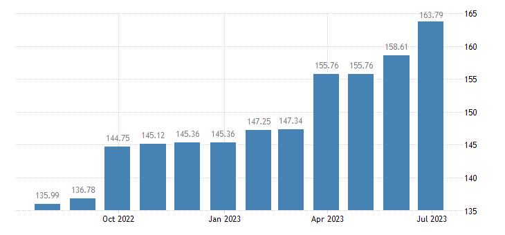 croatia harmonised idx of consumer prices hicp repair of jewellery clocks watches eurostat data