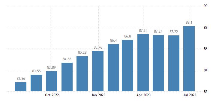 croatia harmonised idx of consumer prices hicp second h motor cars eurostat data