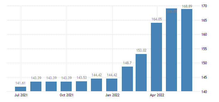 croatia harmonised idx of consumer prices hicp services of carpenters eurostat data