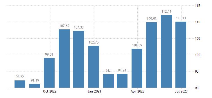 croatia harmonised idx of consumer prices hicp shoes other footwear eurostat data