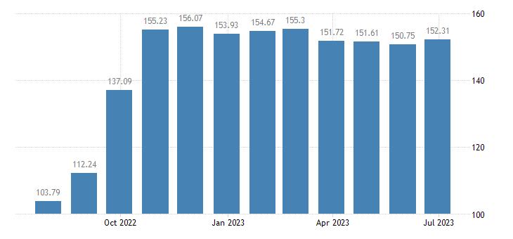 croatia harmonised idx of consumer prices hicp solid fuels eurostat data