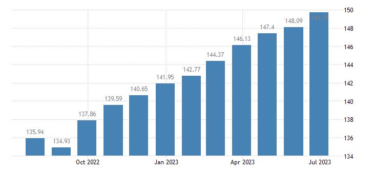 croatia harmonised idx of consumer prices hicp stationery drawing materials eurostat data