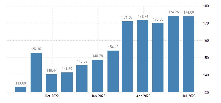 croatia harmonised idx of consumer prices hicp sugar eurostat data