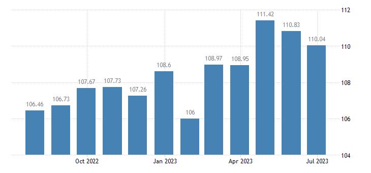 croatia harmonised idx of consumer prices hicp table linen bathroom linen eurostat data