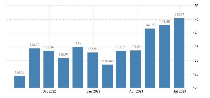 croatia harmonised idx of consumer prices hicp tea eurostat data