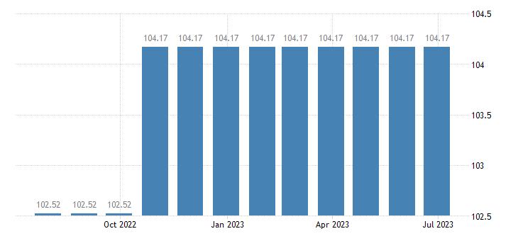 croatia harmonised idx of consumer prices hicp tertiary education eurostat data