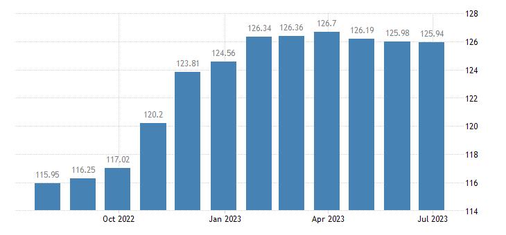 croatia harmonised idx of consumer prices hicp tyres eurostat data