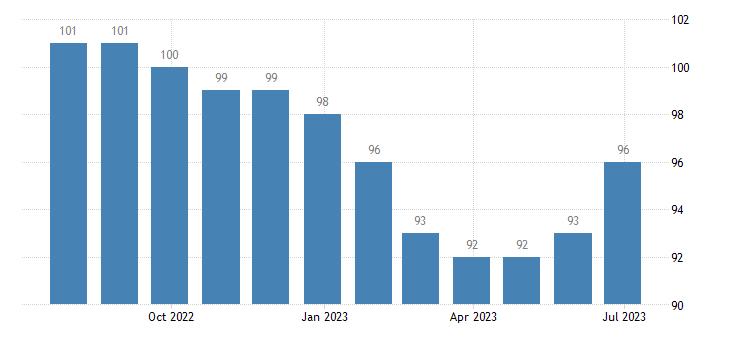 croatia harmonised unemployment from 25 to 74 years eurostat data