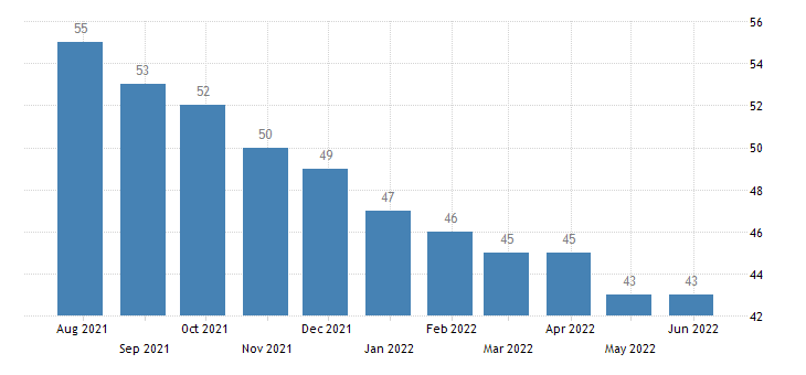 croatia harmonised unemployment from 25 to 74 years males eurostat data