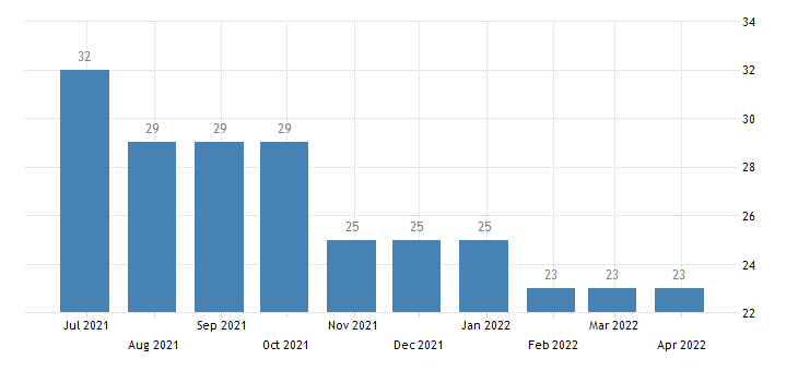 croatia harmonised unemployment less than 25 years eurostat data