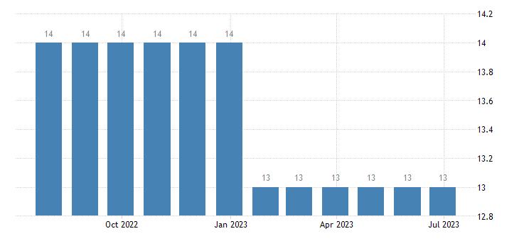croatia harmonised unemployment less than 25 years females eurostat data