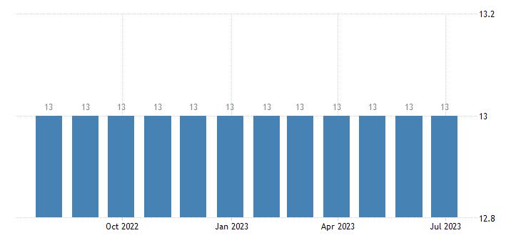 croatia harmonised unemployment less than 25 years males eurostat data