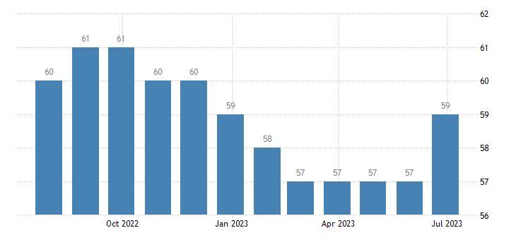 croatia harmonised unemployment males eurostat data