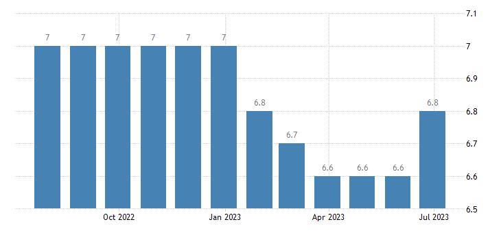 croatia harmonised unemployment rate eurostat data