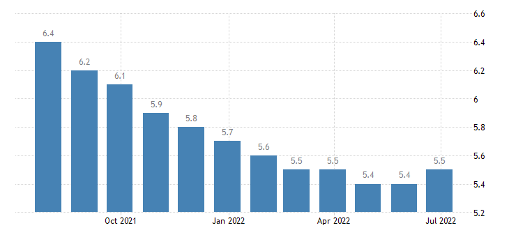 croatia harmonised unemployment rate from 25 to 74 years eurostat data