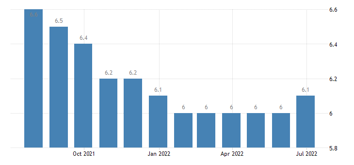 croatia harmonised unemployment rate from 25 to 74 years females eurostat data