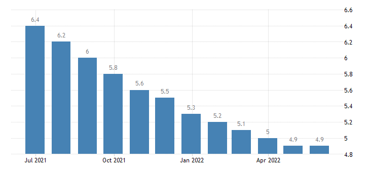 croatia harmonised unemployment rate from 25 to 74 years males eurostat data