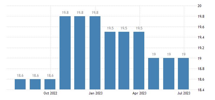 croatia harmonised unemployment rate less than 25 years eurostat data