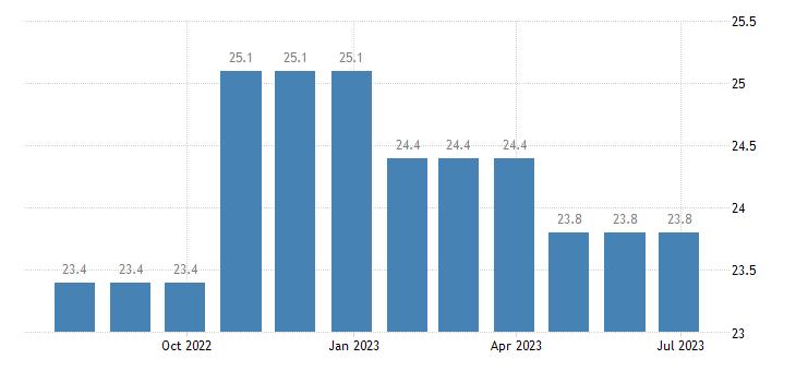 croatia harmonised unemployment rate less than 25 years females eurostat data