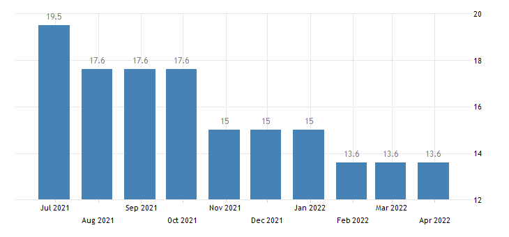 croatia harmonised unemployment rate less than 25 years males eurostat data