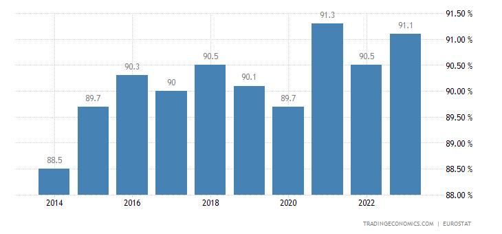 Croatia Home Ownership Rate