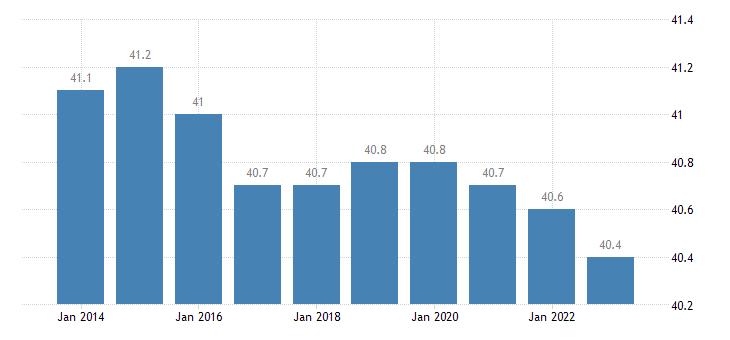 croatia hours worked per week of full time employment eurostat data