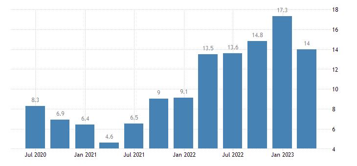 croatia house price idx eurostat data
