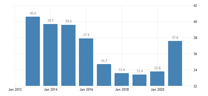 croatia household debt consolidated including non profit institutions serving households eurostat data