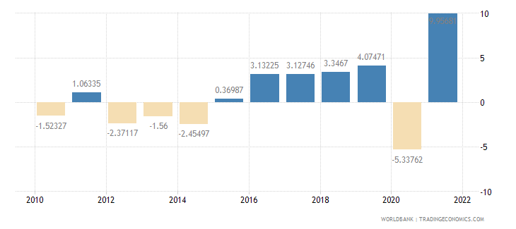 croatia household final consumption expenditure annual percent growth wb data
