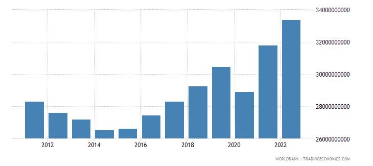 croatia household final consumption expenditure constant lcu wb data