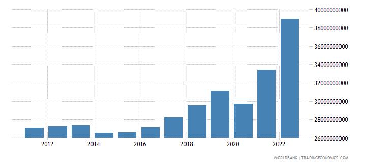 croatia household final consumption expenditure current lcu wb data