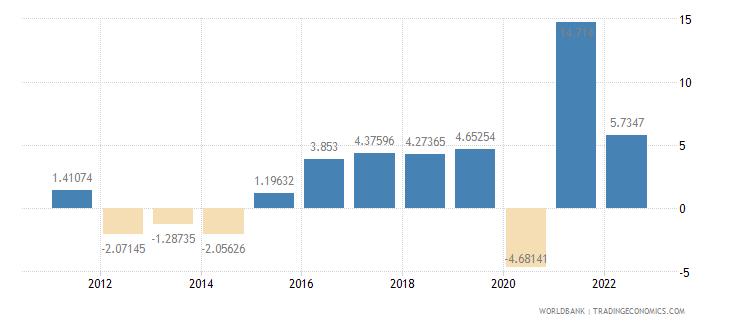 croatia household final consumption expenditure per capita growth annual percent wb data