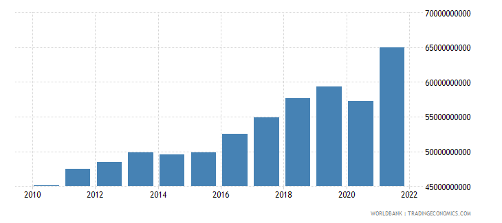 croatia household final consumption expenditure ppp us dollar wb data