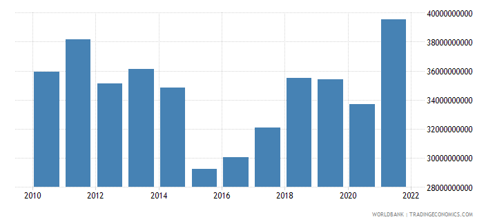 croatia household final consumption expenditure us dollar wb data