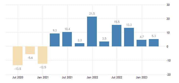 croatia household final consumption expenditures final consumption expenditure of households durable goods eurostat data