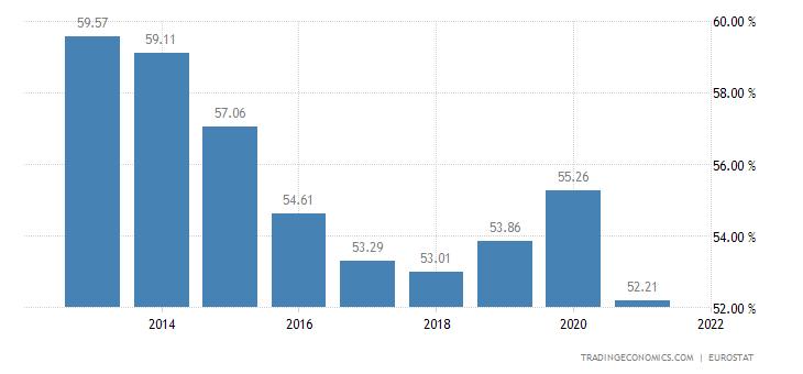 Croatia Households Debt To Income